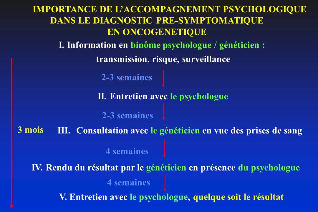IMPORTANCE DE LACCOMPAGNEMENT PSYCHOLOGIQUE DANS LE DIAGNOSTIC PRE-SYMPTOMATIQUE EN ONCOGENETIQUE 2-3 semaines 4 semaines I. Information en binôme psy