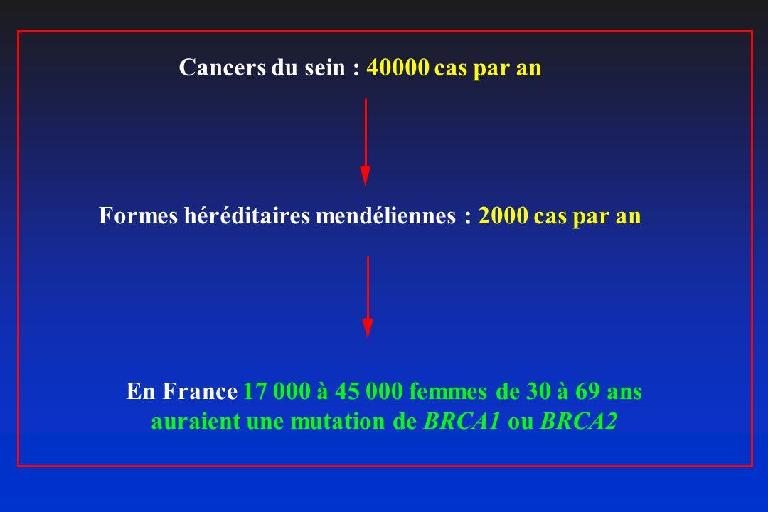 Cancers du sein : 40000 cas par an Formes héréditaires mendéliennes : 2000 cas par an En France 17 000 à 45 000 femmes de 30 à 69 ans auraient une mut