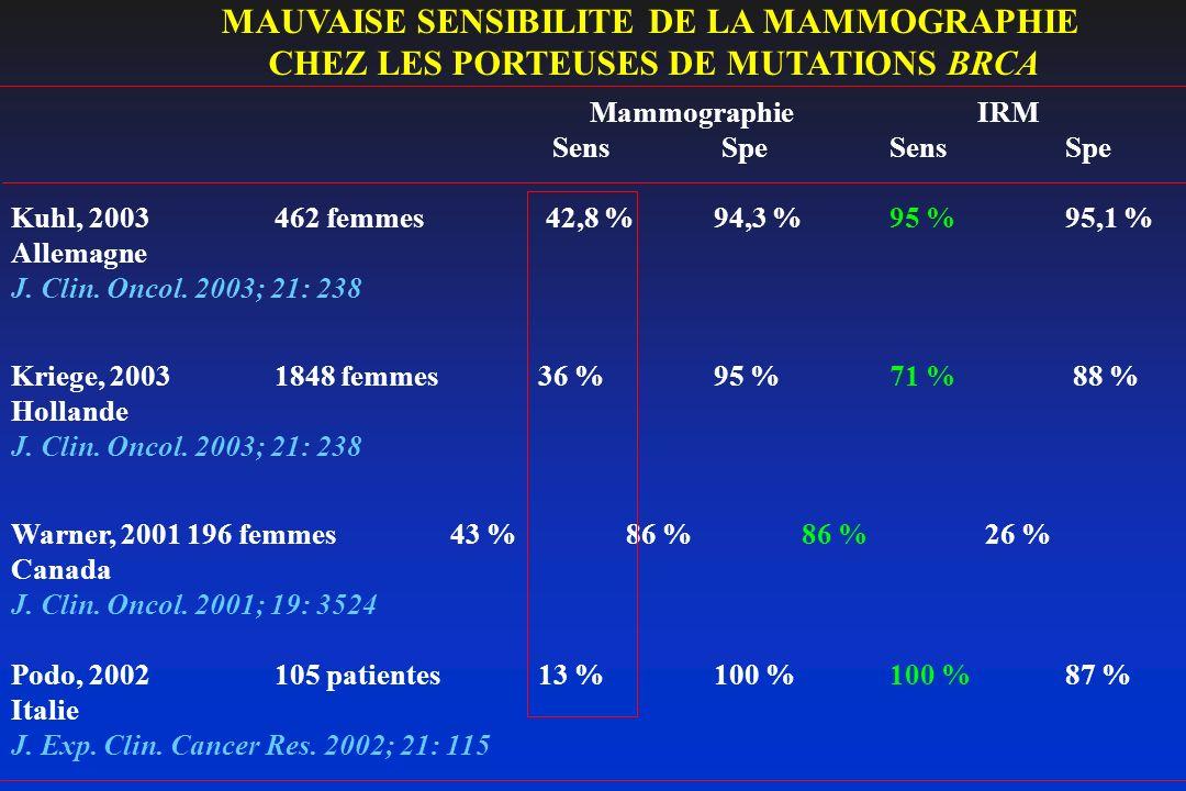 MammographieIRM Sens SpeSensSpe Kuhl, 2003 462 femmes 42,8 % 94,3 % 95 % 95,1 % Allemagne J. Clin. Oncol. 2003; 21: 238 Kriege, 20031848 femmes 36 % 9