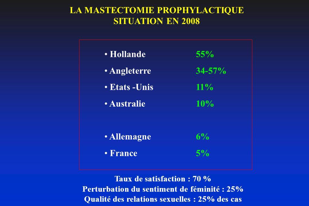 LA MASTECTOMIE PROPHYLACTIQUE SITUATION EN 2008 Hollande55% Angleterre34-57% Etats -Unis11% Australie10% Allemagne6% France 5% Taux de satisfaction :