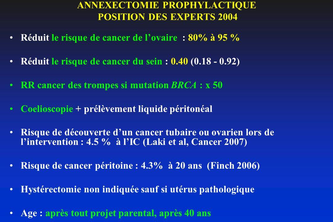 ANNEXECTOMIE PROPHYLACTIQUE POSITION DES EXPERTS 2004 Réduit le risque de cancer de lovaire : 80% à 95 % Réduit le risque de cancer du sein : 0.40 (0.
