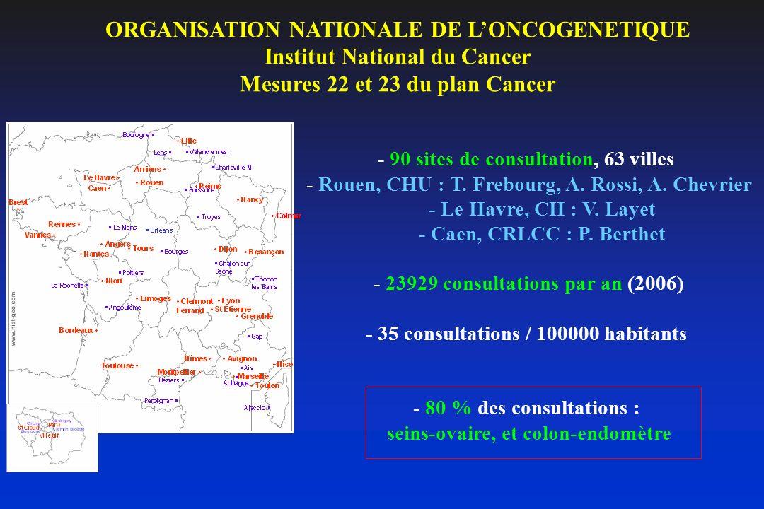 ORGANISATION NATIONALE DE LONCOGENETIQUE Institut National du Cancer Mesures 22 et 23 du plan Cancer - 90 sites de consultation, 63 villes - Rouen, CH