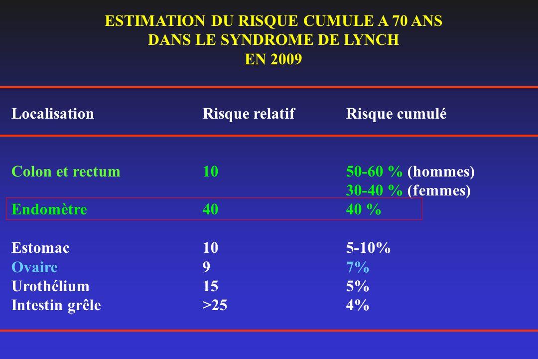 LocalisationRisque relatifRisque cumulé Colon et rectum1050-60 % (hommes) 30-40 % (femmes) Endomètre4040 % Estomac 105-10% Ovaire97% Urothélium155% In
