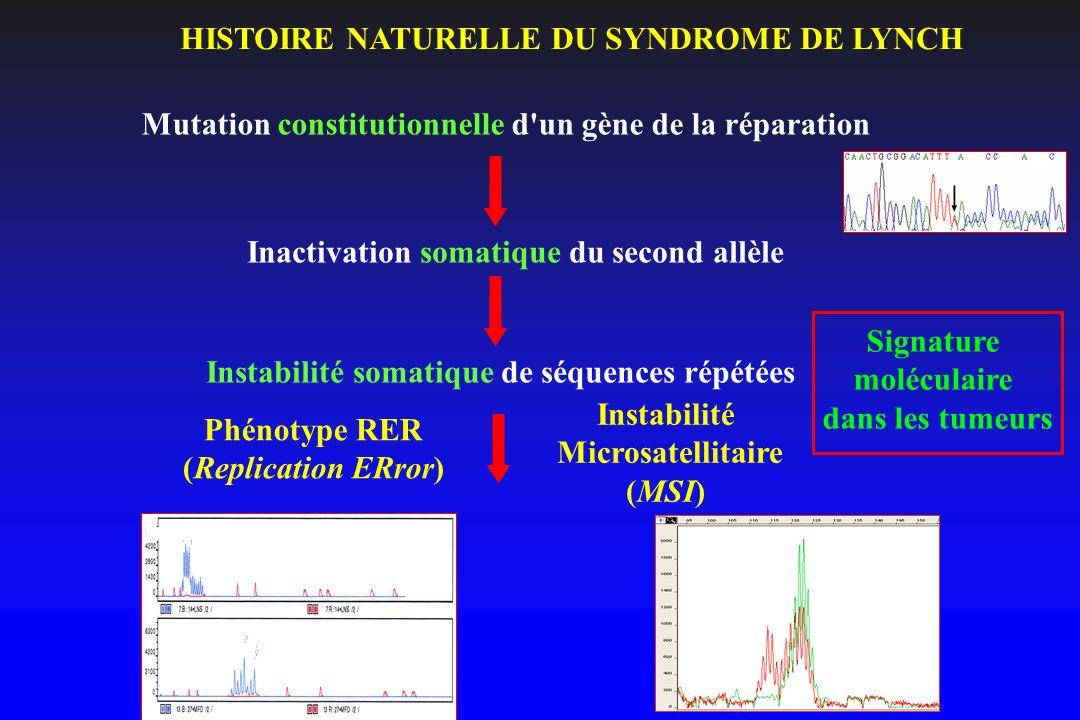 Mutation constitutionnelle d'un gène de la réparation Inactivation somatique du second allèle Instabilité somatique de séquences répétées HISTOIRE NAT