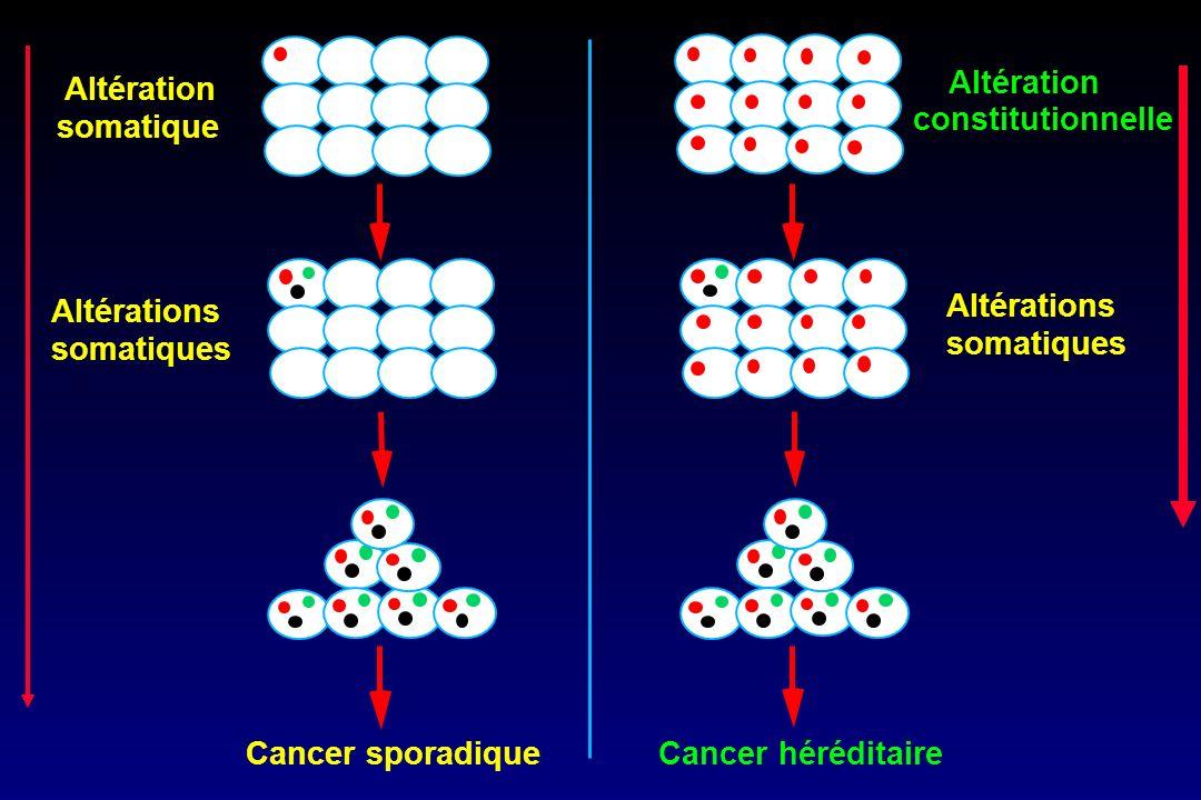ANNEXECTOMIE PROPHYLACTIQUE POSITION DES EXPERTS 2004 Réduit le risque de cancer de lovaire : 80% à 95 % Réduit le risque de cancer du sein : 0.40 (0.18 - 0.92) RR cancer des trompes si mutation BRCA : x 50 Coelioscopie + prélèvement liquide péritonéal Risque de découverte dun cancer tubaire ou ovarien lors de lintervention : 4.5 % à lIC (Laki et al, Cancer 2007) Risque de cancer péritoine : 4.3% à 20 ans (Finch 2006) Hystérectomie non indiquée sauf si utérus pathologique Age : après tout projet parental, après 40 ans