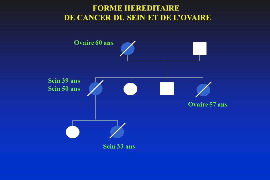 FORMES HEREDITAIRES DE CANCER COLORECTAL Polypose Adénomateuse Familiale autosomique dominante (APC) Syndrome HNPCC (Hereditary Non Polyposis Colorectal Cancer) ou syndrome de Lynch : 1/500 - Colon rectum +++ - Endomètre +++ - Intestin grêle - Tractus urinaire - Estomac - Ovaire ccr < 50 ansccr Polypose Adénomateuse Familiale autosomique récessive (MYH) Endomètre