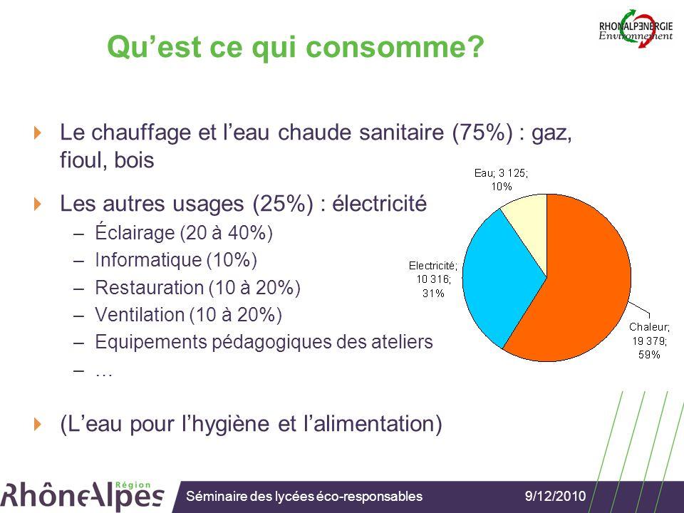 9/12/2010Séminaire des lycées éco-responsables Comment limiter ses consommations .