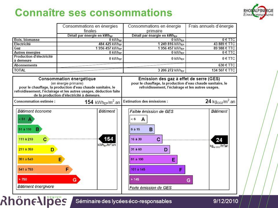 9/12/2010Séminaire des lycées éco-responsables Connaître ses consommations Mon lycée