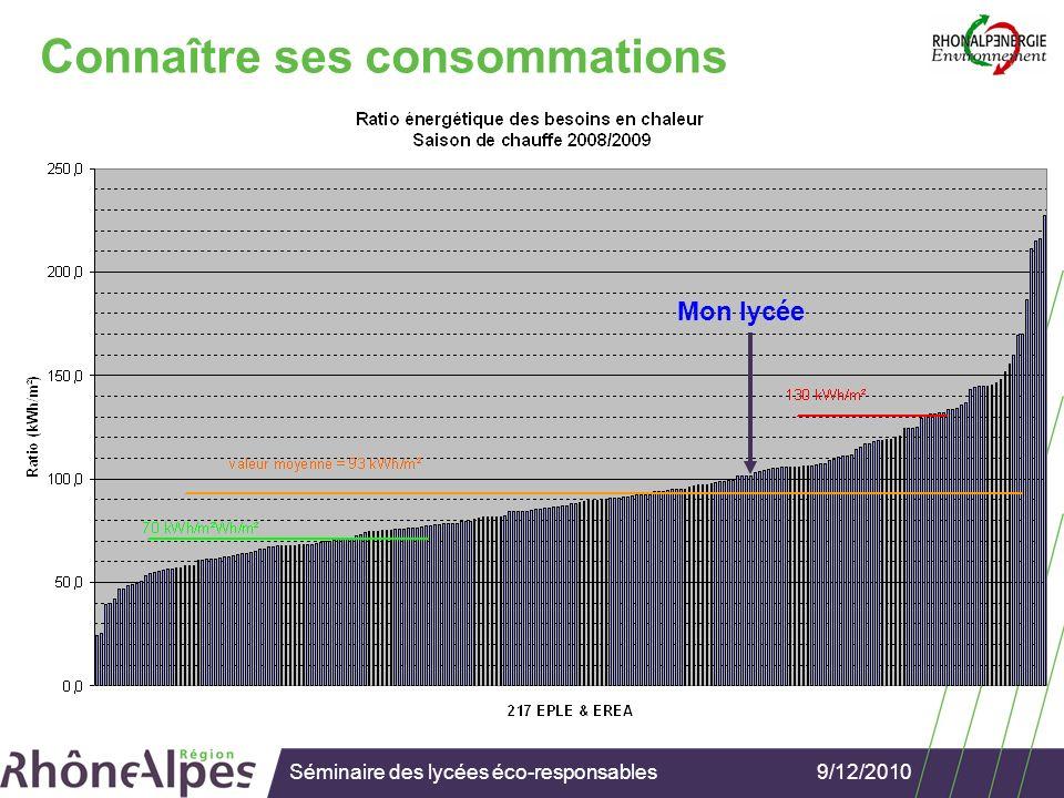 9/12/2010Séminaire des lycées éco-responsables Analyser ses consommations Comparer dun mois sur lautre