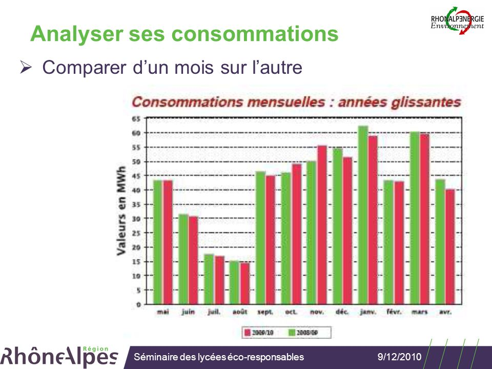 9/12/2010Séminaire des lycées éco-responsables Analyser ses consommations Détecter les anomalies (avec @viso)