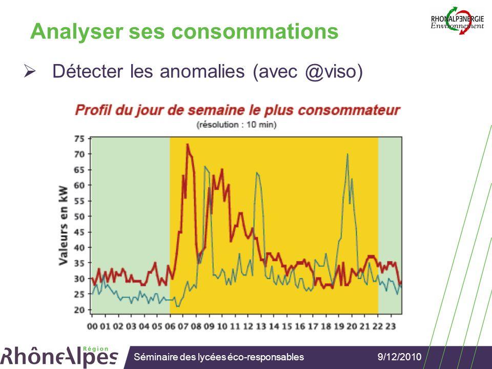 9/12/2010Séminaire des lycées éco-responsables Analyser ses consommations Les autres éléments de diagnostic Plaintes des usagers: Attention à la subjectivité du confort .