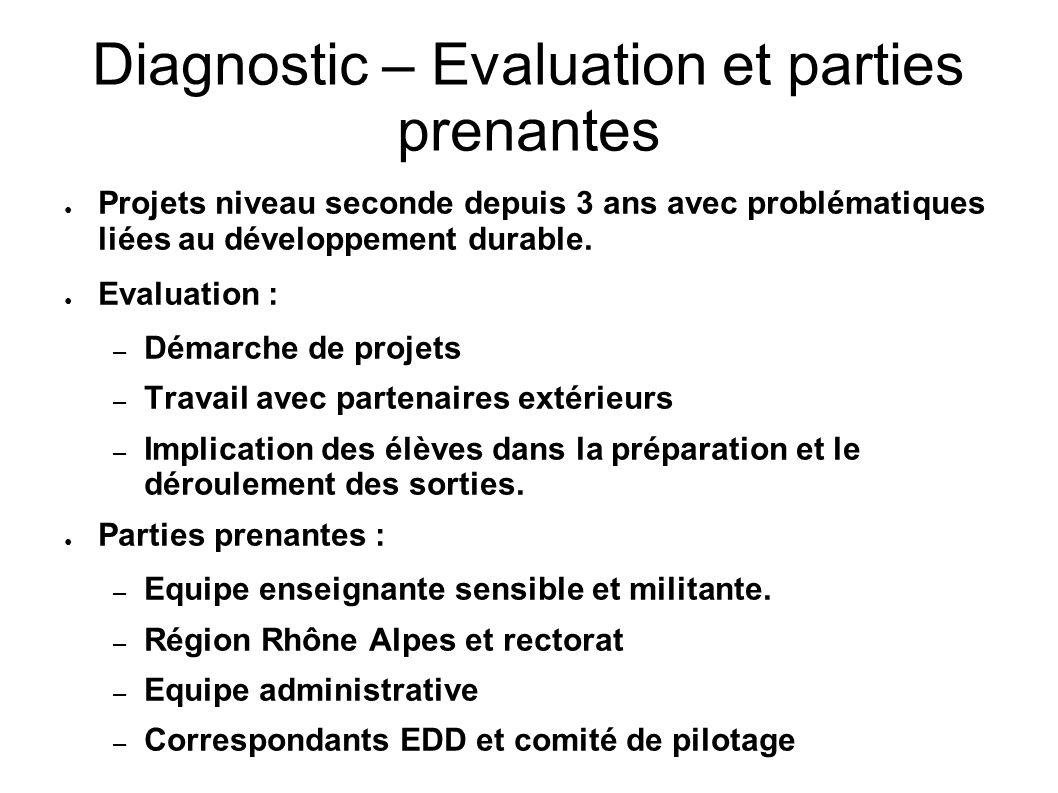 Diagnostic – Evaluation et parties prenantes Projets niveau seconde depuis 3 ans avec problématiques liées au développement durable.