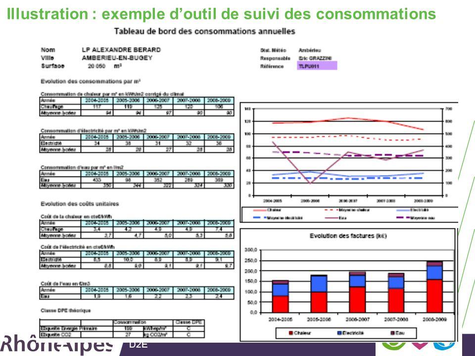 D2E Illustration : exemple doutil de suivi des consommations