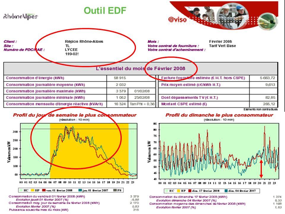D2E Outil EDF