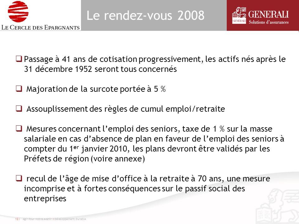 Le rendez-vous 2008 Passage à 41 ans de cotisation progressivement, les actifs nés après le 31 décembre 1952 seront tous concernés Majoration de la su
