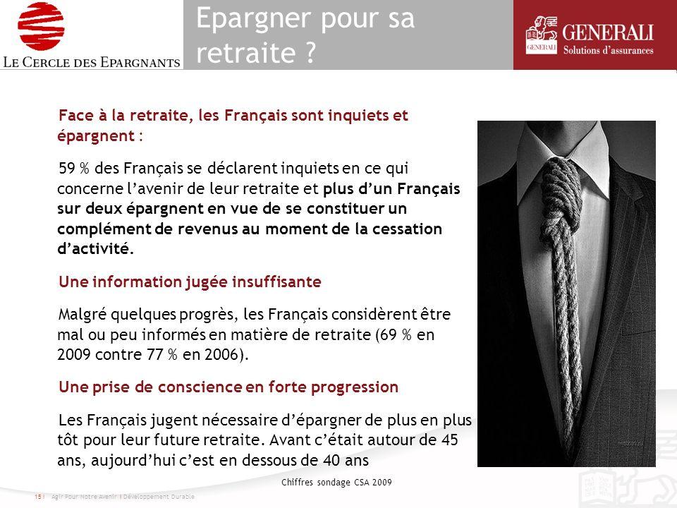 Epargner pour sa retraite ? Face à la retraite, les Français sont inquiets et épargnent : 59 % des Français se déclarent inquiets en ce qui concerne l