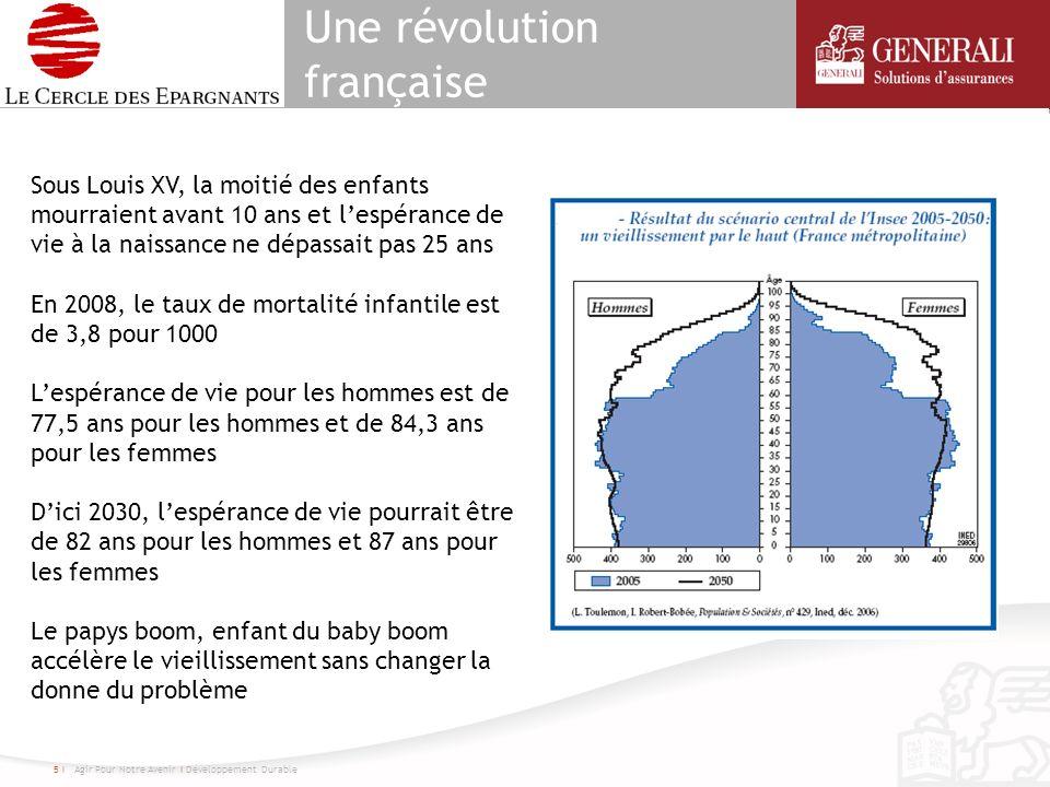 Une révolution française 5 I Agir Pour Notre Avenir I Développement Durable Sous Louis XV, la moitié des enfants mourraient avant 10 ans et lespérance de vie à la naissance ne dépassait pas 25 ans En 2008, le taux de mortalité infantile est de 3,8 pour 1000 Lespérance de vie pour les hommes est de 77,5 ans pour les hommes et de 84,3 ans pour les femmes Dici 2030, lespérance de vie pourrait être de 82 ans pour les hommes et 87 ans pour les femmes Le papys boom, enfant du baby boom accélère le vieillissement sans changer la donne du problème