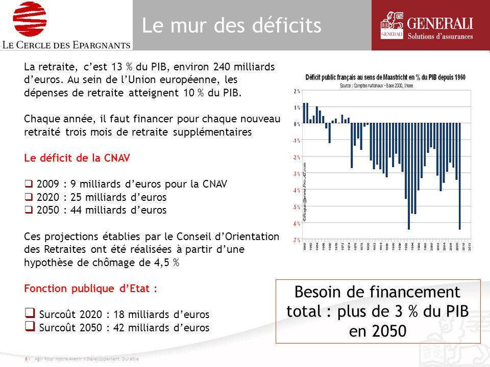 Le mur des déficits 8 I Agir Pour Notre Avenir I Développement Durable La retraite, cest 13 % du PIB, environ 240 milliards deuros. Au sein de lUnion