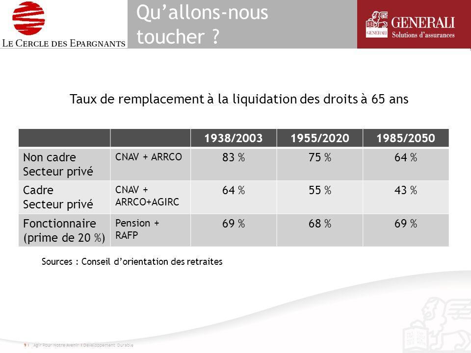 Quallons-nous toucher ? 1938/20031955/20201985/2050 Non cadre Secteur privé CNAV + ARRCO 83 %75 %64 % Cadre Secteur privé CNAV + ARRCO+AGIRC 64 %55 %4