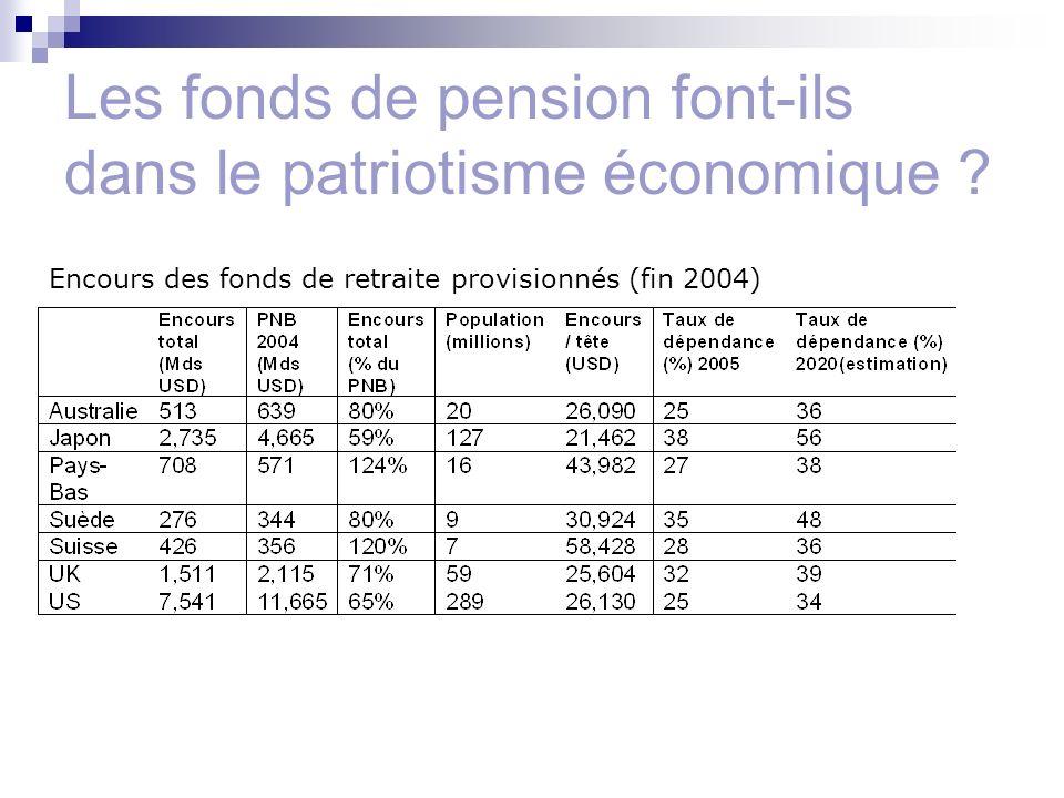 Les fonds de pension font-ils dans le patriotisme économique .