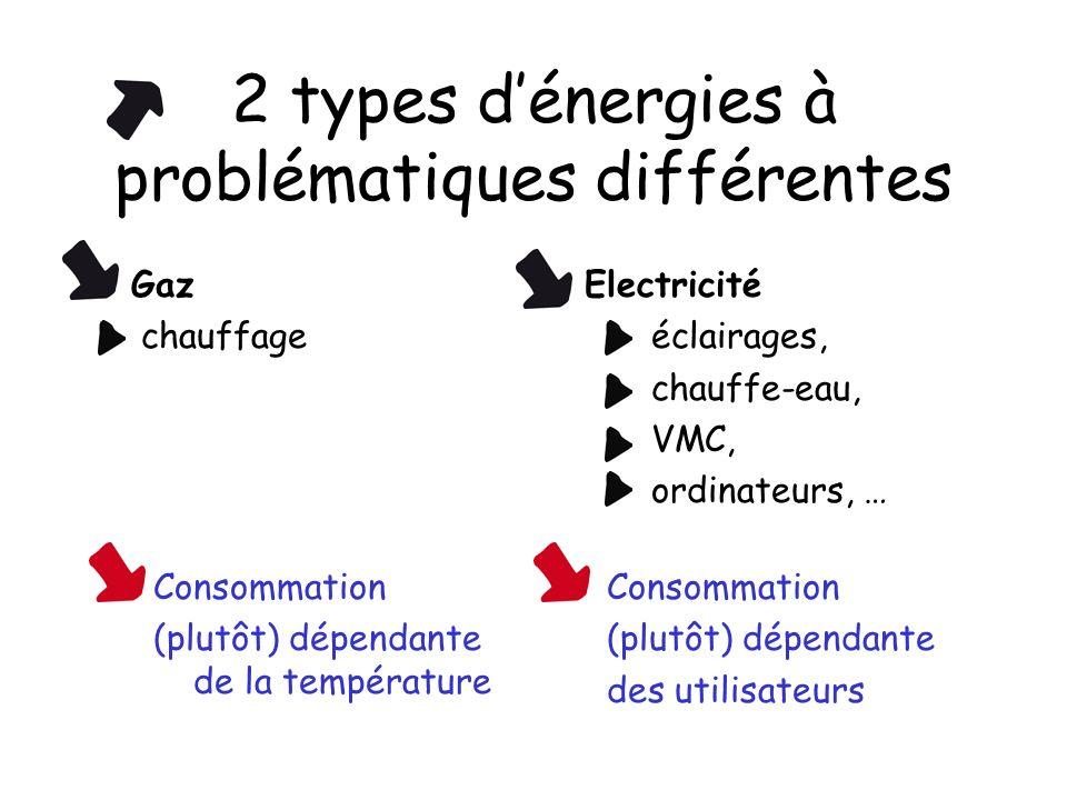 2 types dénergies à problématiques différentes Gaz chauffage Electricité éclairages, chauffe-eau, VMC, ordinateurs, … Consommation (plutôt) dépendante de la température Consommation (plutôt) dépendante des utilisateurs