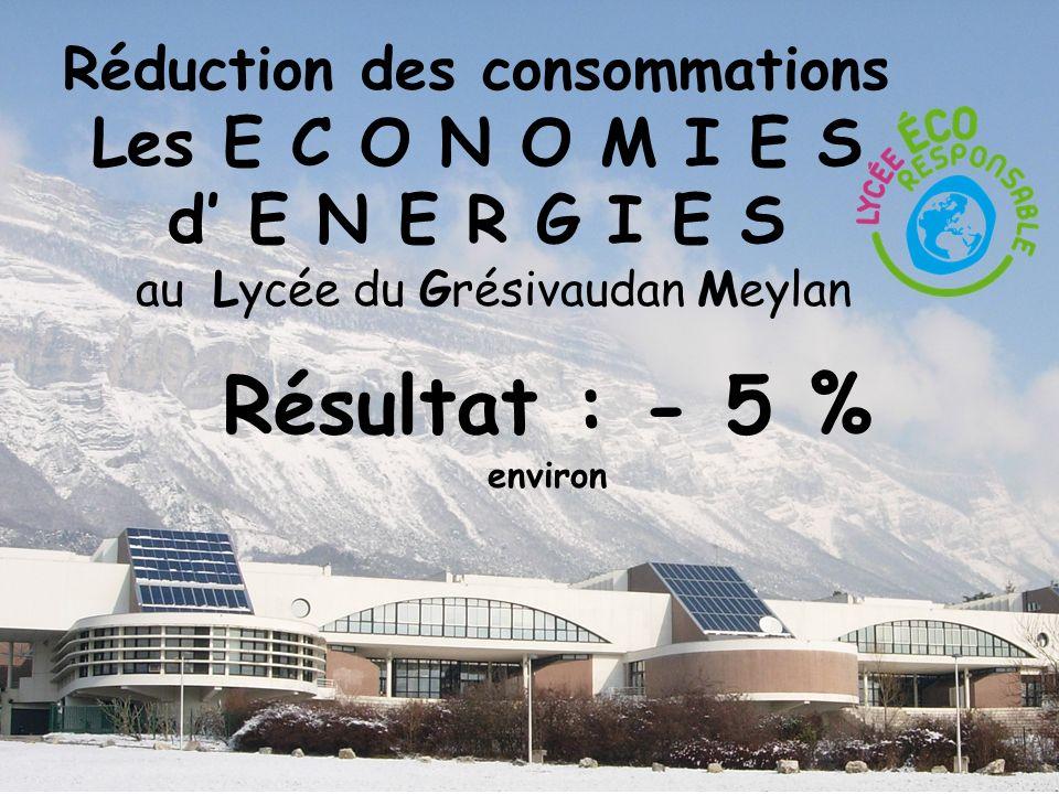 Réduction des consommations Les E C O N O M I E S d E N E R G I E S au Lycée du Grésivaudan Meylan Résultat : - 5 % environ