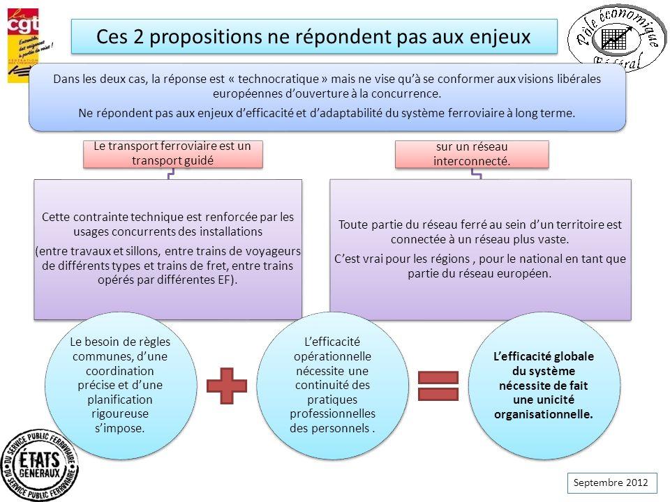 Septembre 2012 Dans les deux cas, la réponse est « technocratique » mais ne vise quà se conformer aux visions libérales européennes douverture à la co