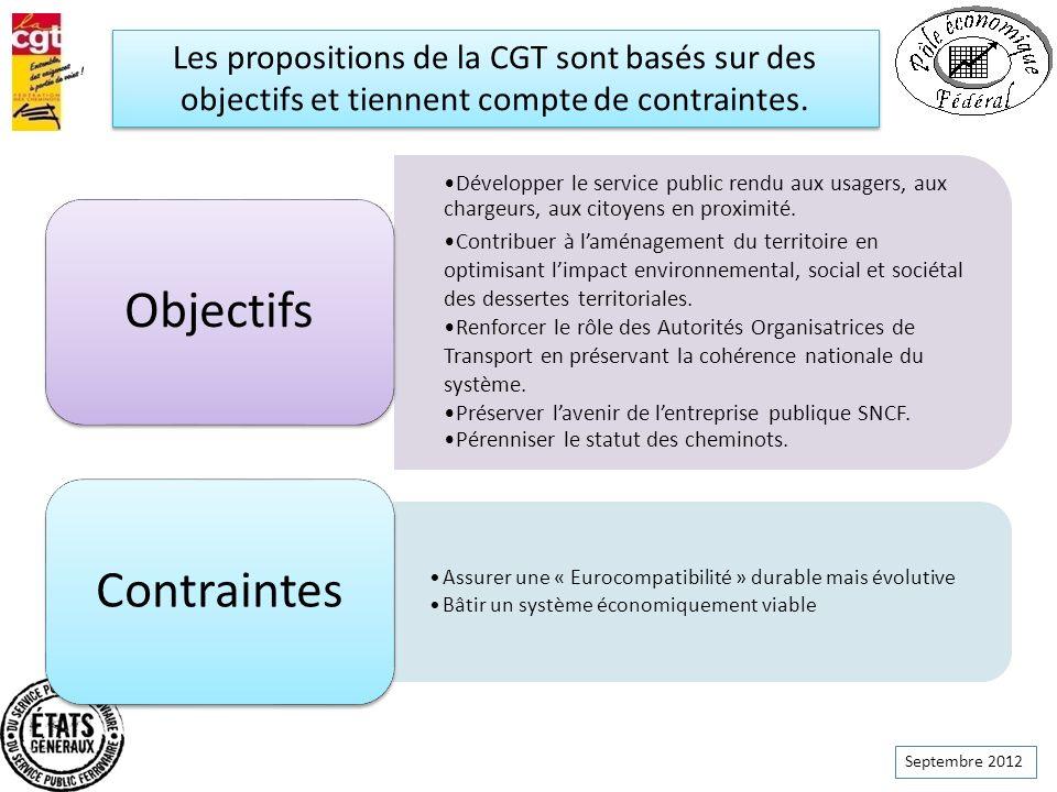 Septembre 2012 Les propositions de la CGT sont basés sur des objectifs et tiennent compte de contraintes. Développer le service public rendu aux usage