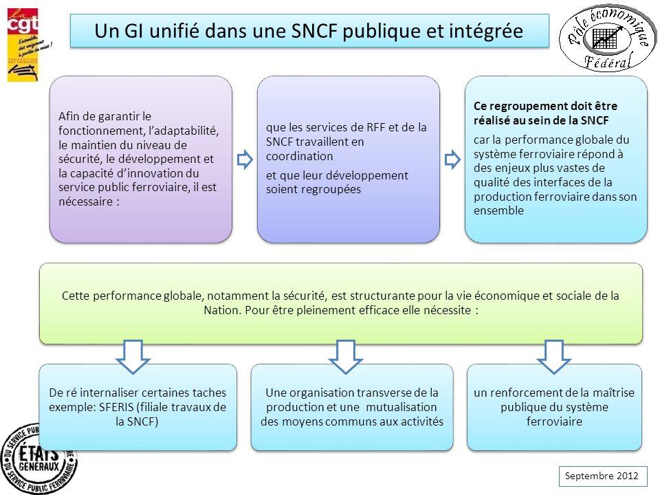 Septembre 2012 Un GI unifié dans une SNCF publique et intégrée Afin de garantir le fonctionnement, ladaptabilité, le maintien du niveau de sécurité, l