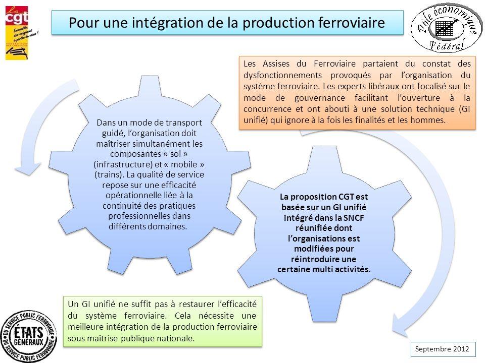 Septembre 2012 Dans un mode de transport guidé, lorganisation doit maîtriser simultanément les composantes « sol » (infrastructure) et « mobile » (tra