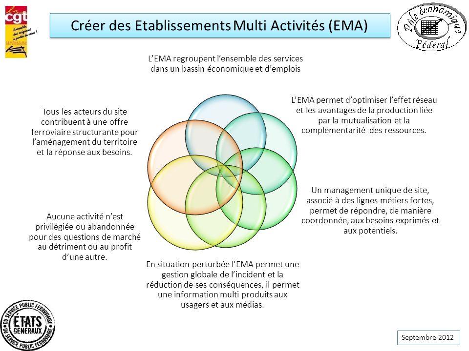 Septembre 2012 LEMA regroupent lensemble des services dans un bassin économique et demplois LEMA permet doptimiser leffet réseau et les avantages de l