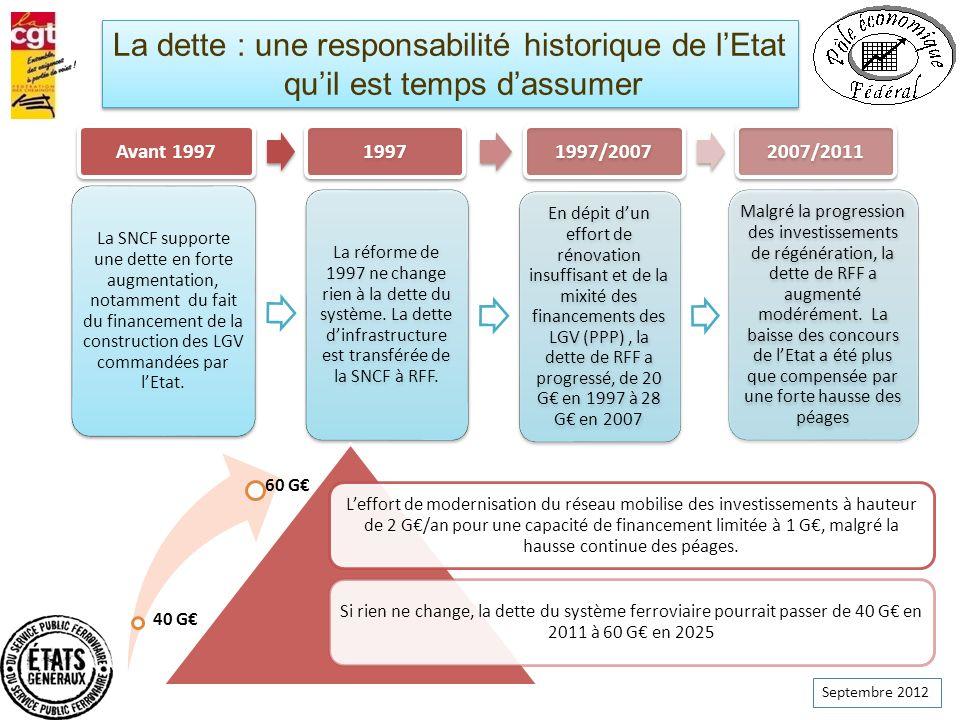 Septembre 2012 40 G 60 G Leffort de modernisation du réseau mobilise des investissements à hauteur de 2 G/an pour une capacité de financement limitée