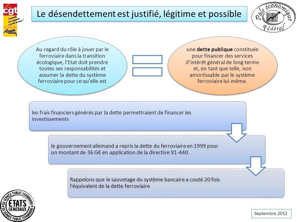 Septembre 2012 Le désendettement est justifié, légitime et possible les frais financiers générés par la dette permettraient de financer les investisse