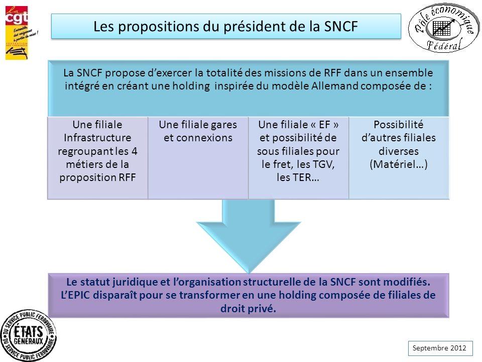 Septembre 2012 Le statut juridique et lorganisation structurelle de la SNCF sont modifiés. LEPIC disparaît pour se transformer en une holding composée