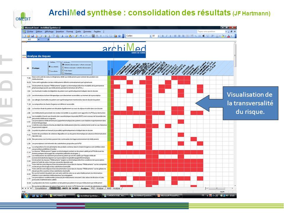O M E D I T ArchiMed synthèse : consolidation des résultats (JF Hartmann) Visualisation de la transversalité du risque.