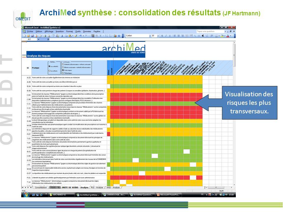 O M E D I T ArchiMed synthèse : consolidation des résultats (JF Hartmann) Visualisation des risques les plus transversaux.