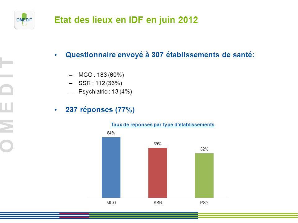 O M E D I T Etat des lieux en IDF en juin 2012 Questionnaire envoyé à 307 établissements de santé: –MCO : 183 (60%) –SSR : 112 (36%) –Psychiatrie : 13 (4%) 237 réponses (77%)