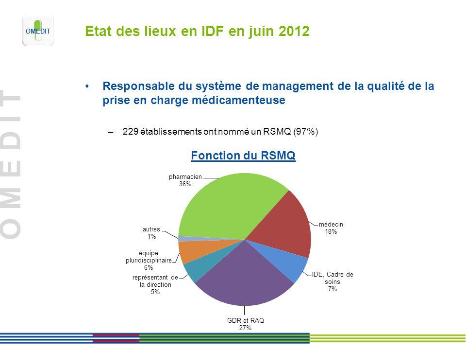 O M E D I T Etude de risques a priori débutée ou effectuée –Oui: 193 (81%) Avant 2011: 43 2011-2012: 150 –Non: 30 (13%) –Non, mais prévue à partir de juin 2012: 15 (6%) Etat des lieux en IDF en juin 2012