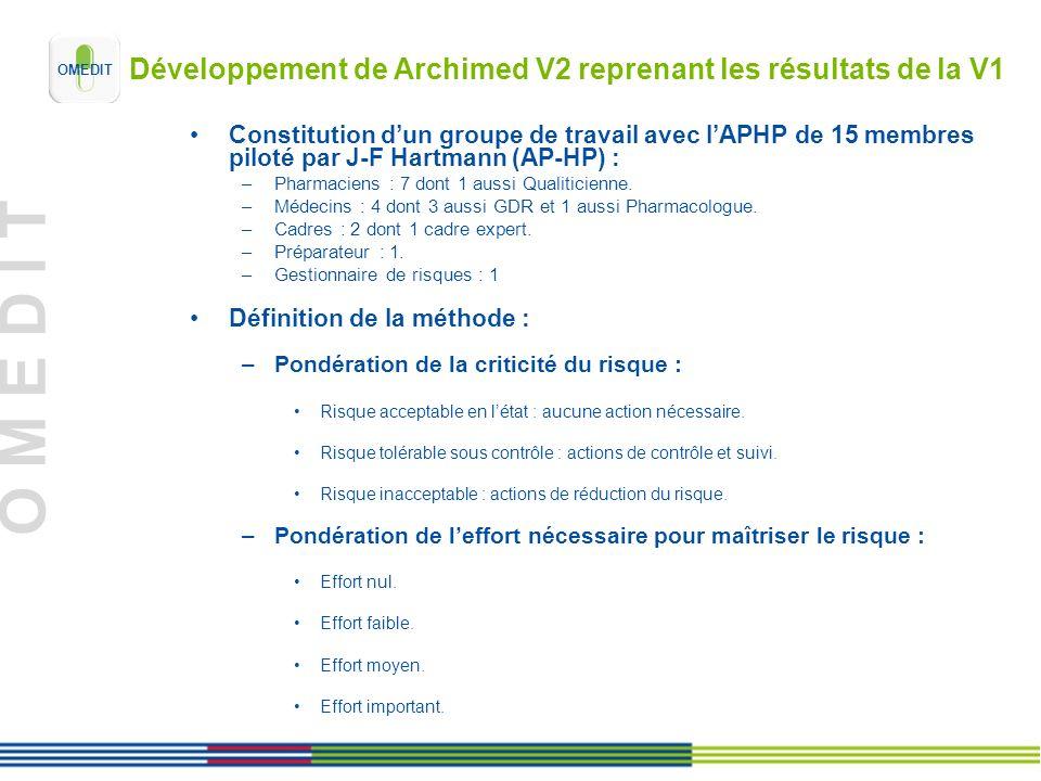 O M E D I T Développement de Archimed V2 reprenant les résultats de la V1 Constitution dun groupe de travail avec lAPHP de 15 membres piloté par J-F Hartmann (AP-HP) : –Pharmaciens : 7 dont 1 aussi Qualiticienne.
