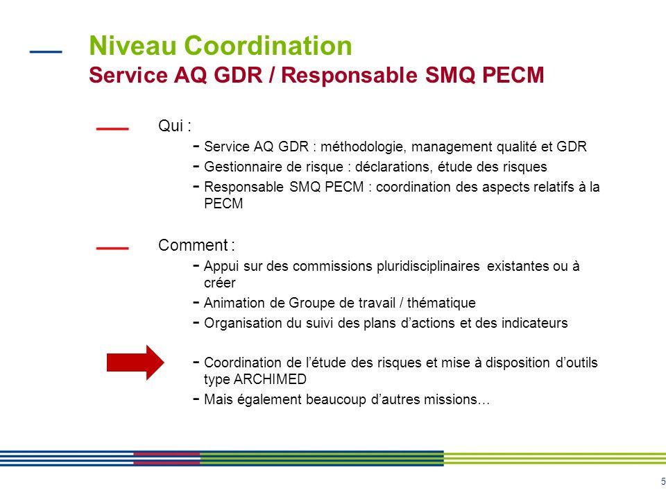 5 Niveau Coordination Service AQ GDR / Responsable SMQ PECM Qui : - Service AQ GDR : méthodologie, management qualité et GDR - Gestionnaire de risque