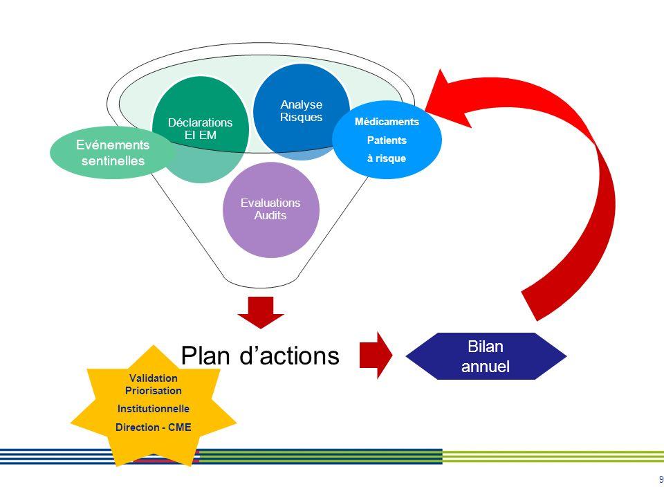 9 Plan dactions Evaluations Audits Déclarations EI EM Analyse Risques Validation Priorisation Institutionnelle Direction - CME Médicaments Patients à