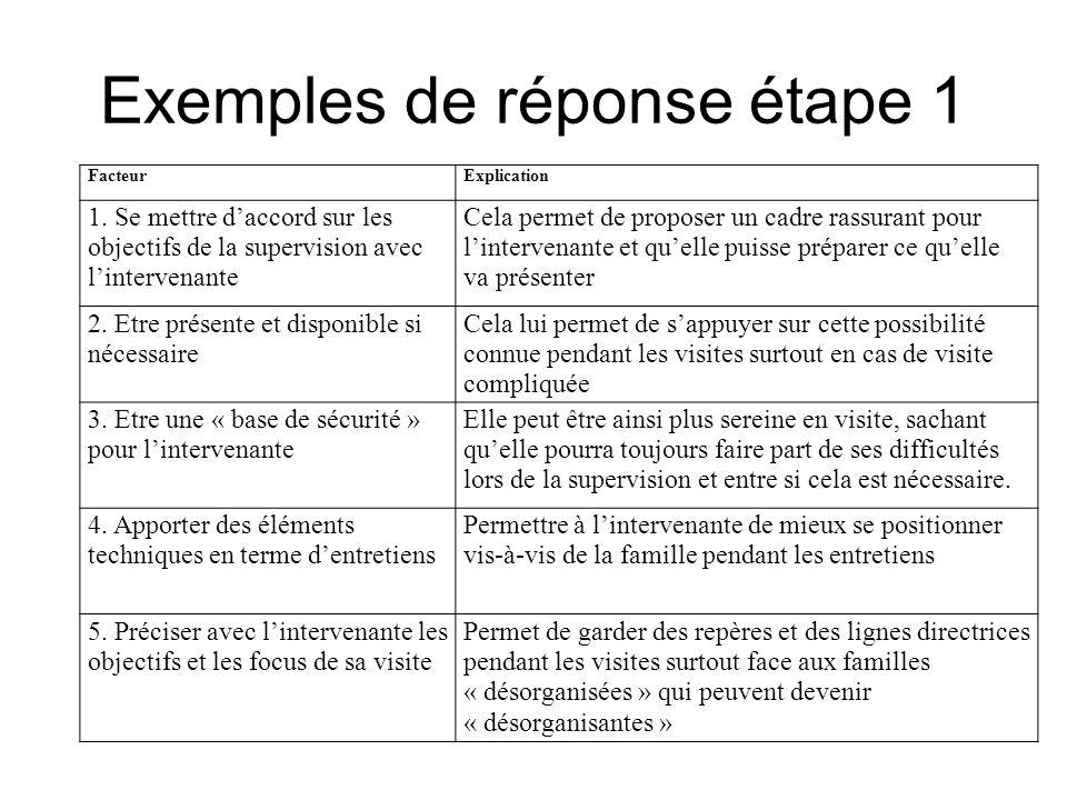 Exemples de réponse étape 1 FacteurExplication 1. Se mettre daccord sur les objectifs de la supervision avec lintervenante Cela permet de proposer un