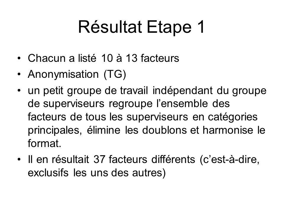 Résultat Etape 1 Chacun a listé 10 à 13 facteurs Anonymisation (TG) un petit groupe de travail indépendant du groupe de superviseurs regroupe lensembl