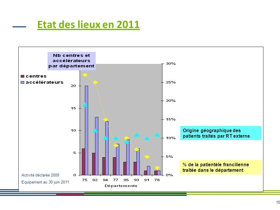 10 Etat des lieux en 2011 Origine géographique des patients traités par RT externe % de la patientèle francilienne traitée dans le département Activit