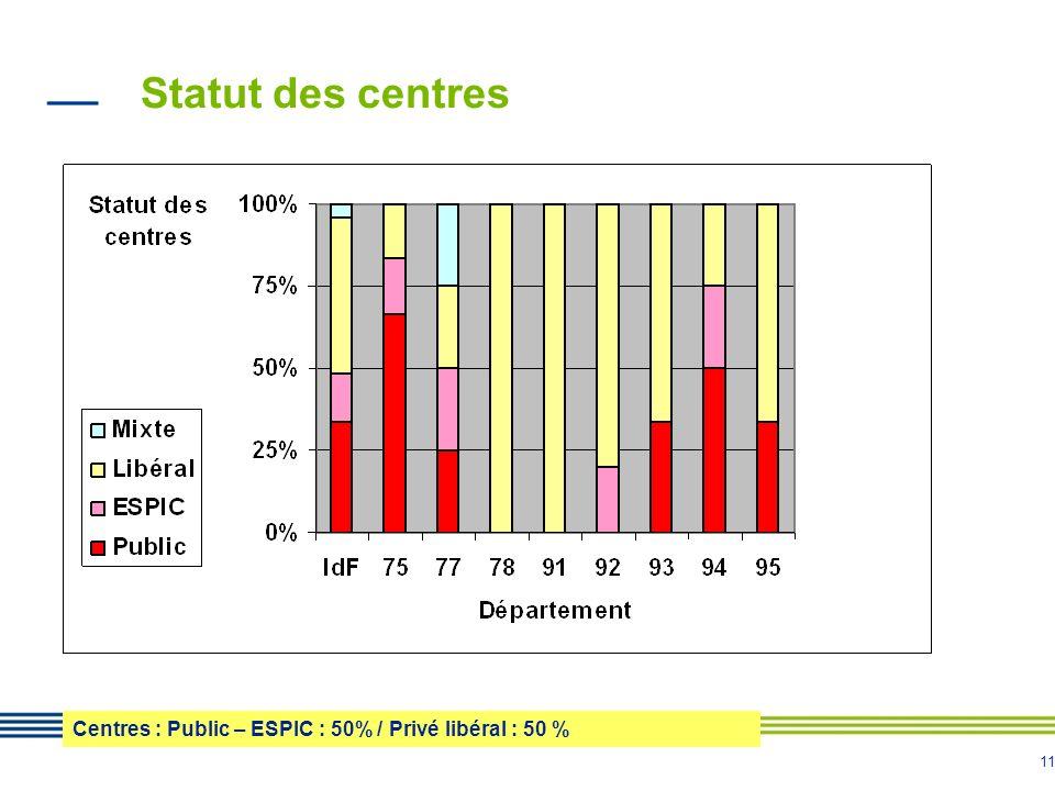 11 Statut des centres Centres : Public – ESPIC : 50% / Privé libéral : 50 %