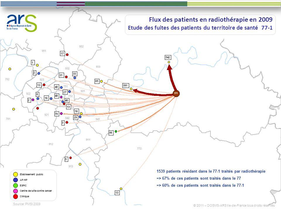 13 Flux des patients en radiothérapie en 2009 Etude des fuites des patients du territoire de santé 77-1 Source: PMSI 2009 ESPIC Etablissement public A