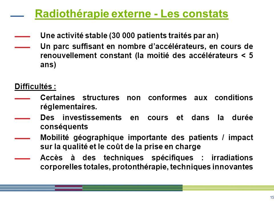 15 Radiothérapie externe - Les constats Une activité stable (30 000 patients traités par an) Un parc suffisant en nombre daccélérateurs, en cours de r