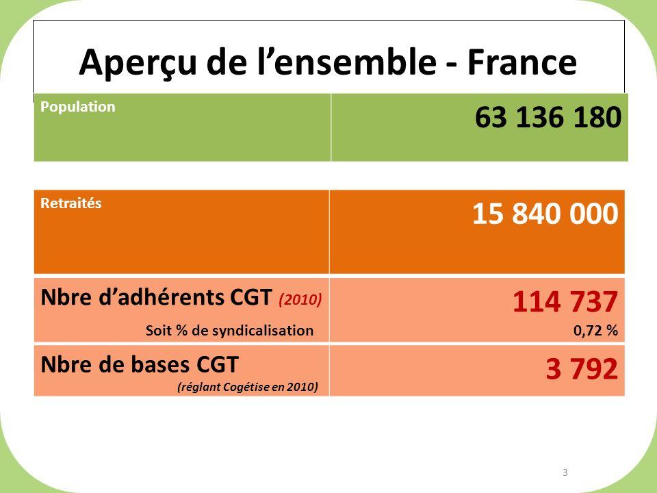 Aperçu de lensemble - France Population 63 136 180 Retraités 15 840 000 Nbre dadhérents CGT (2010) Soit % de syndicalisation 114 737 0,72 % Nbre de bases CGT (réglant Cogétise en 2010) 3 792 3