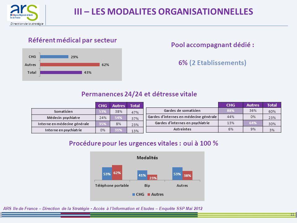 Direction de la stratégie III – LES MODALITES ORGANISATIONNELLES 11 ARS Ile de France – Direction de la Stratégie - Accès à lInformation et Etudes – E
