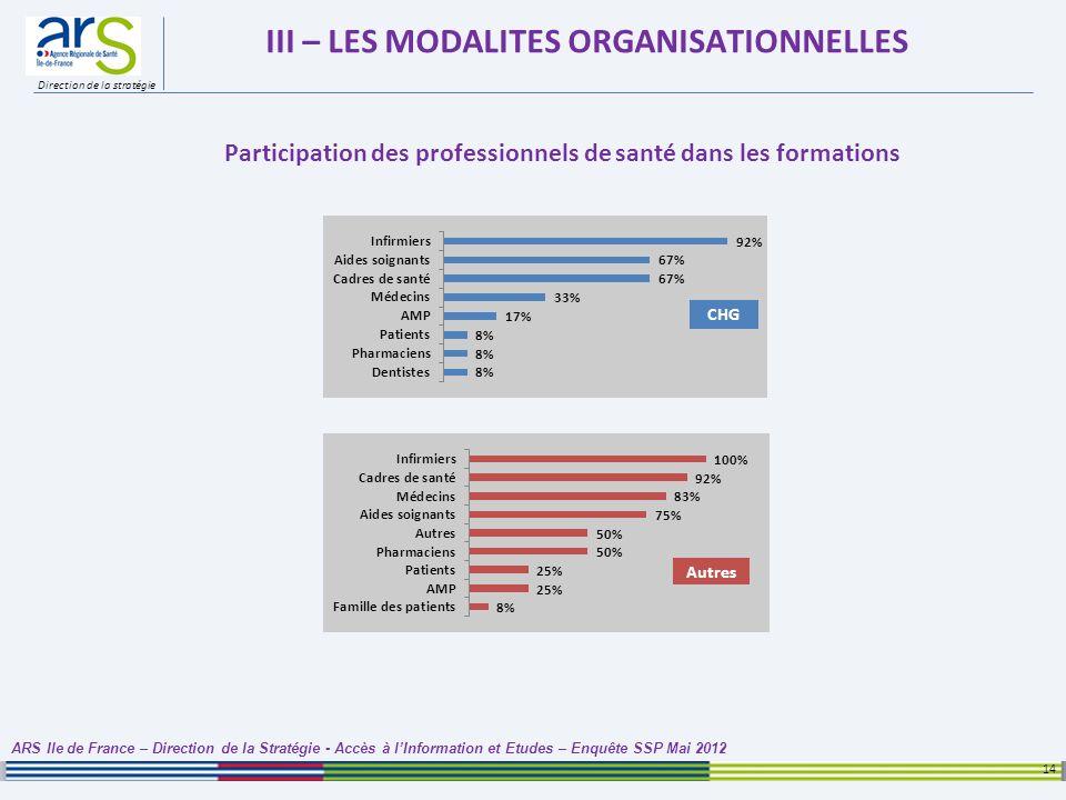 Direction de la stratégie III – LES MODALITES ORGANISATIONNELLES 14 ARS Ile de France – Direction de la Stratégie - Accès à lInformation et Etudes – E